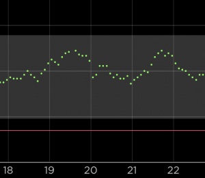 slightly jittery CGM data
