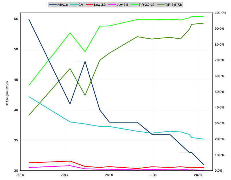 David's 2016-2020 graph